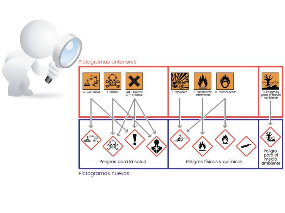 Pictogramas sustancias y mezclas peligrosas